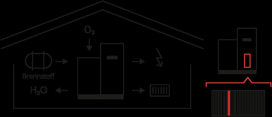 Schaubild zur modernen Brennstoffzellen-Energiegewinnung im Haus.