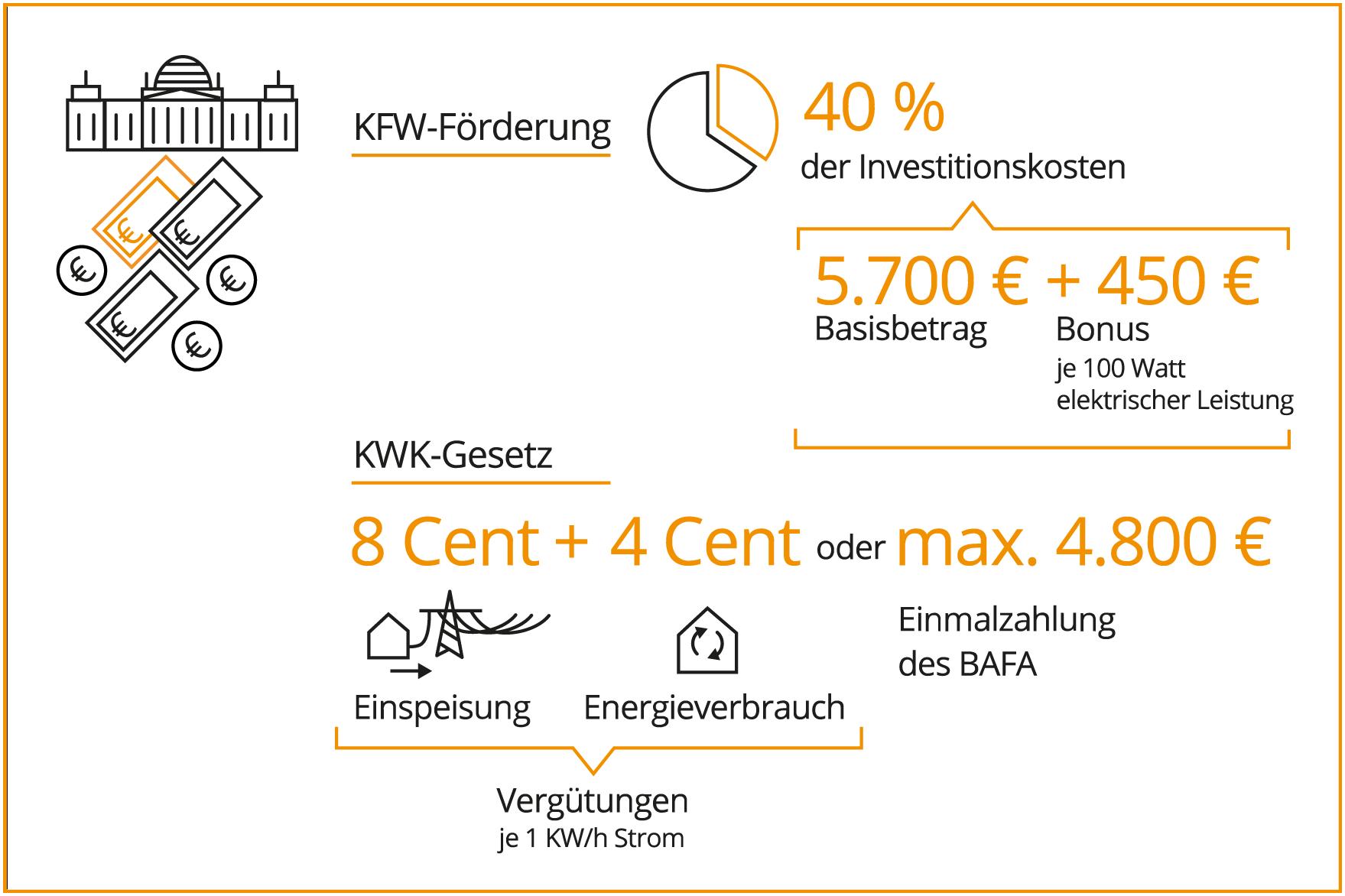 Das Schaubild zeigt die KfW-Förderung bei der Brennstoffzelle.