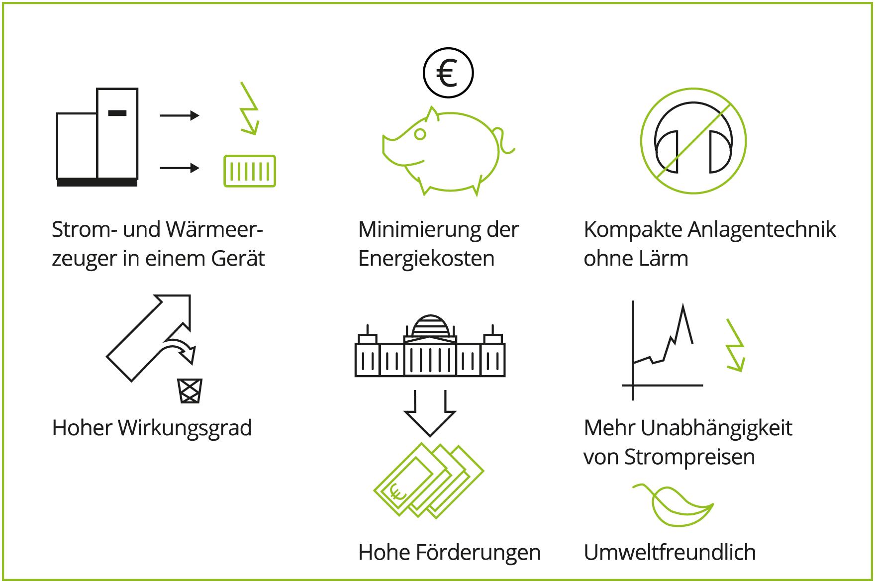 Ein Erklärbild wie Strom und Wärme umweltfreundlich erzeugt werden kann und so Energiekosten minimiert werden.
